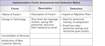 Assessment Example Example: Implementation Factor Assessment & Deduction Matrix
