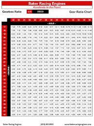 Honda Gear Ratio Chart Bedowntowndaytona Com