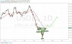 Wti Chart H S Pattern On Daily Wti Us Oil Chart Oil Rally Ahead