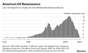 Us Oil Production And Imports Chart Us Is Net Oil Exporter For First Time In 75 Years Bloomberg