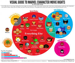 Infographic Venn Diagram Infographic The Marvel Movie Venn Diagram
