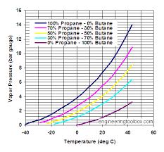 Propane Tank Vaporization Chart Propane Butane Mixures Evaporation Pressures
