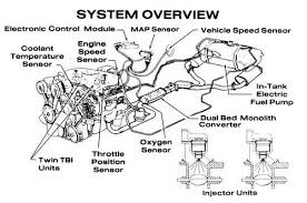 1982 c3 corvette ultimate guide overview specs vin info cross fire injection system overview schematic image courtesy of gm media