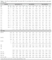Foods Low In Methionine Chart Effect Of Different Levels Of Methionine Protein And Tallow