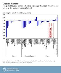 Chart Of The Week Global House Prices Where Is The Boom