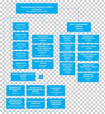 Unrwa Organizational Structure United Nations Organizational