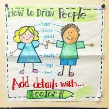 Drawing Chart How To Draw People Kindergarten Anchor Charts Beginning