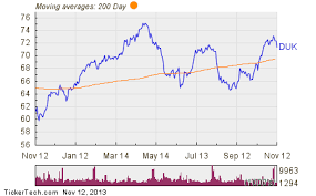 Duke Energy Named Top Dividend Stock With Insider Buying And