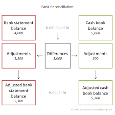 Bank Reconcilation Bank Reconciliation Accounting Double Entry Bookkeeping