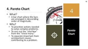 Tools 4 Pareto Chart