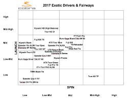 Diamana Shaft Chart 2017 Custom Options