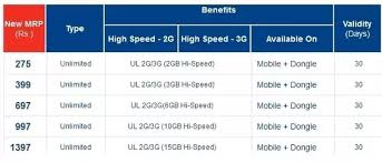 Which Network Offers Cheap Internet Packs To Be Used On A