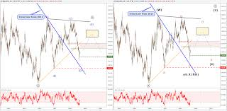 Gold Elliott Wave Charts Elliott Wave Forecast For Gold Silver Hints At A Shiny Future