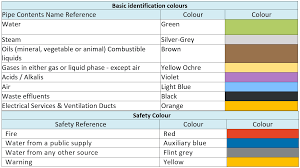 Pipe Color Code Standard And Piping Color Codes Chart