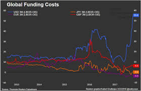 Swap Spread Chart Blowout In Libor Ois Spread Could Give Usd The Boost It Needs