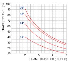 Foam Density Chart Foam Selection Guide