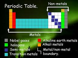 Standard 1 Atomic Structure - ppt video online download