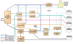 ukpia   refining britain    s fuels   marine fuelthe process flow diagram for a typical uk refinery is as follows  not all have the same units and some have units not shown on the diagram