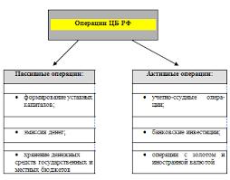 Реферат Центральный Банк и его функции com Банк  Центральный Банк и его функции
