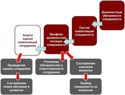 Как внедрять бизнес процессы семь основных этапов executive ru Мы спроектировали бизнес процессы определили конкретные требования к человеческим ресурсам необходимым для их выполнения