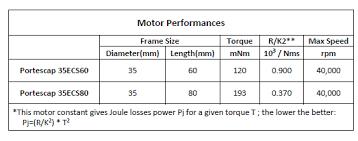 New 35ecs60 And 35ecs80 Ultra Ec Brushless Motors Ultra