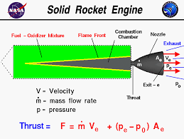 computer drawing of a solid rocket engine with the equation for thrust thrust equals the