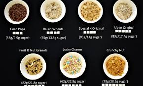 How Much Sugar Youre Really Eating For Breakfast Daily