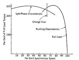 split phase motor characteristics