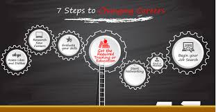 how to do job search a 7 step plan to a successful career change