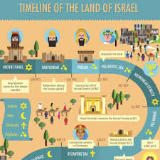 israel palestine conflict timeline beautiful timeline of the land of israel a drawing that tells it all