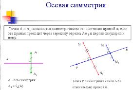 Разработка урока Симметрия Виды симметрии