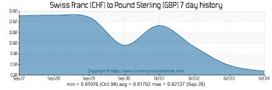 Gbp Chf Historical Chart Chf To Gbp Convert Swiss Franc To Pound Sterling
