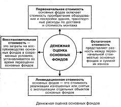 Виды основных фондов ru Денежная ощенка основных фондов