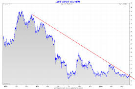 Silver Chart And Sentiment Show Potentially Very Sharp Rally