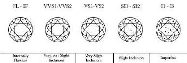Vs2 Diamond Chart Diamond Clarity Flawless Vvs Vs Si Or I Clarity Gioia