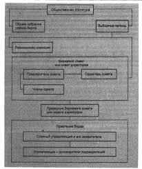 Реферат Фондовая Биржа ru Общее собрание членов биржи является ее высшим законодательным органом управления