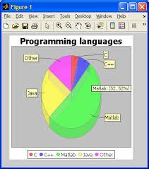 Matlab Gantt Chart Jfreechart Graphs And Gauges Undocumented Matlab