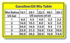 Johnson 2 Stroke Oil Mix Chart Fuel Oil Ratio Thesweetrebellion Co