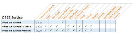 Office 365 Plans Business Essentials Vs Business Premium