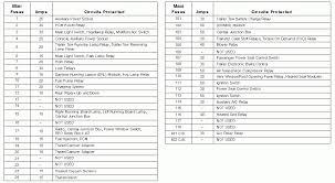 2003 lincoln navigator fuse box diagram wiring diagram and fuse