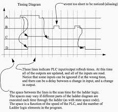 plc latch flip flop logic function eep a timing diagram for the ladder logic in figure 1