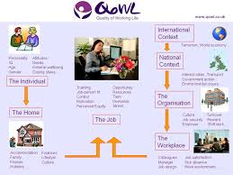 quality of working life qowl theory page work related quality of life