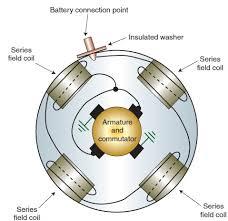 dc motor field winding designs