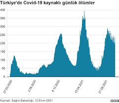 Koronavirüs tablosu: Grafiklerle Türkiye'de dördüncü dalga - BBC News Türkçe