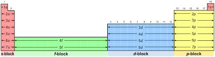 File:Periodic table blocks spdf (32 column).svg - Wikimedia Commons