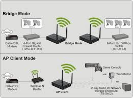 trendnet products tew 638apb n300 wireless access point advanced antenna technology mimo increases wireless coverage and wpa wpa2 encryption protects your wireless network greennet technology reduces energy