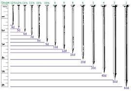 nail gauges chart actual size to enlarge nail and charts