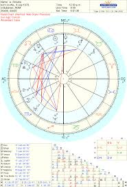 Soulmate Composite Chart Astrolada Horoscope Patterns