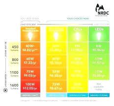 T5 Lamp Lumens Chart Cambodiatravel Com Co
