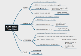 mind map sumif countif averageif